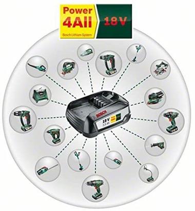 Bosch Akku-Laubbläser 18 Volt - Bild zur Testkategorie Technologie